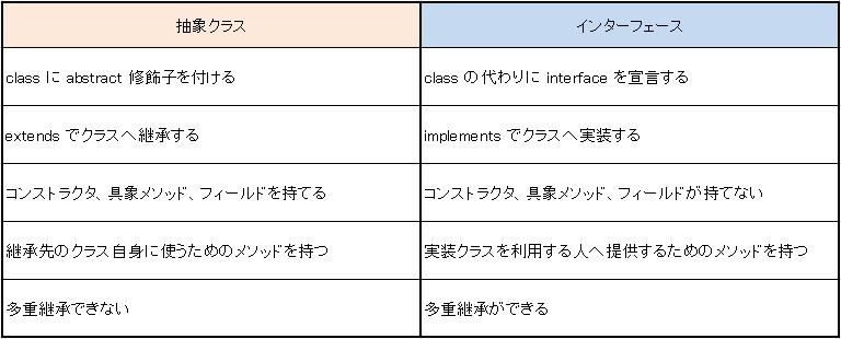 抽象クラスとインターフェースの違い