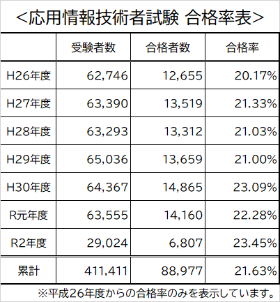 応用情報技術者試験 合格率表