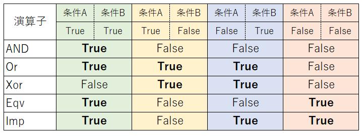 A,Bの真偽に対応した論理演算式の結果
