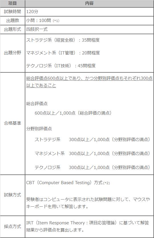 ITパスポート試験内容図