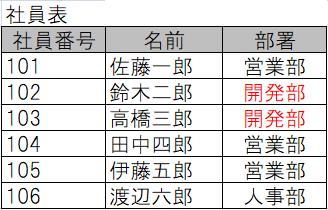 関係データベースの正規化を行う前の表