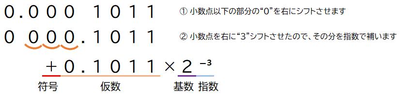 2進数浮動小数点数