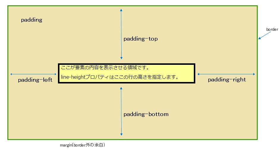 line-heightとpaddingの違いの説明