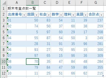 データを編集した後のテーブル