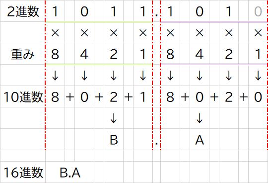 2進数から16進数への変換