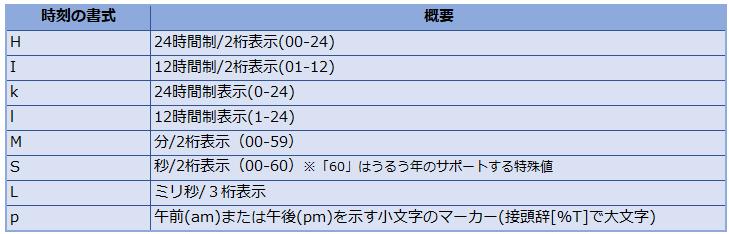 時刻の書式の図