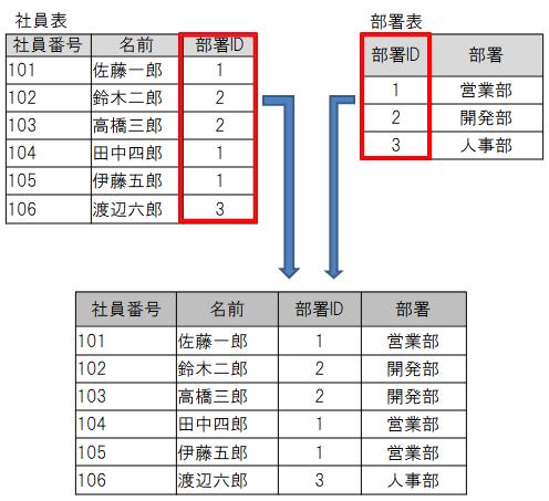 表の結合の例