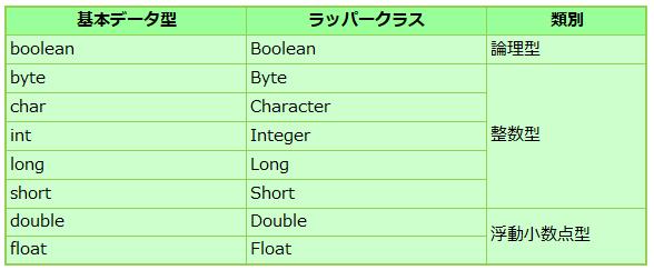 基本クラス型に対応するラッパークラスの一覧