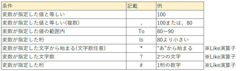 Select Case文での条件指定