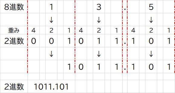 8進数から2進数への変換