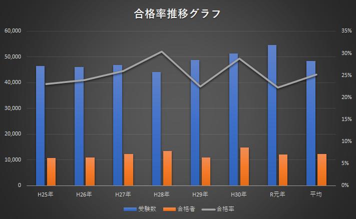 基本情報技術者試験 合格率推移グラフ