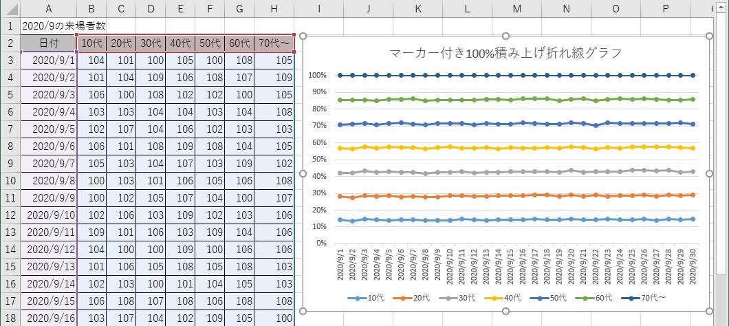 マーカー付き100%積み上げ折れ線グラフの例