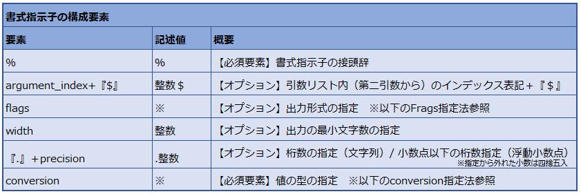 書式指示子の構成要素の表