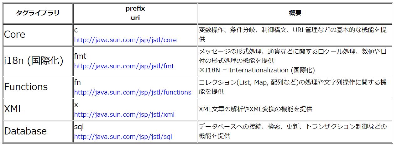 JSTLに含まれている、5つのタグライブラリ