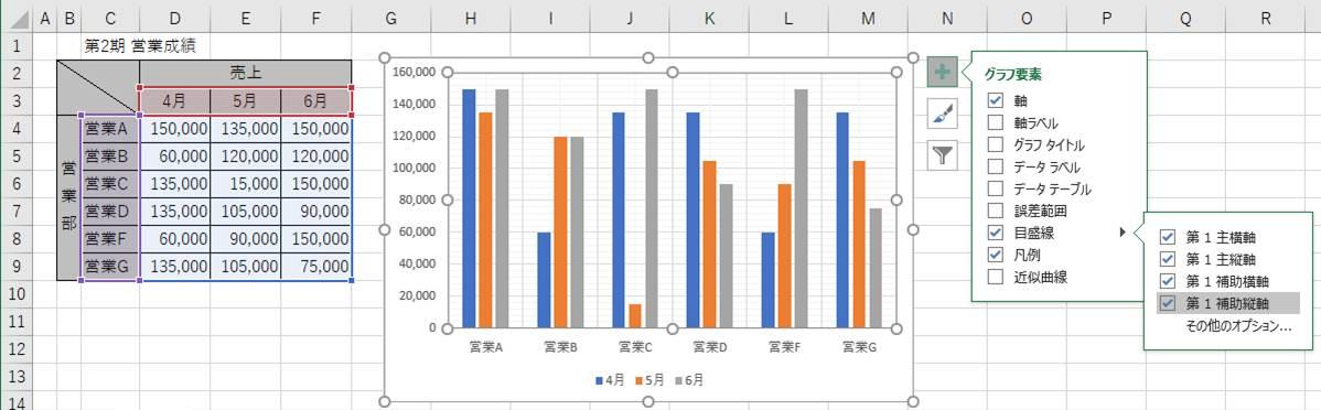 グラフ要素>目盛線>第1補助横軸、第1補助縦軸のチェックボックスの表示